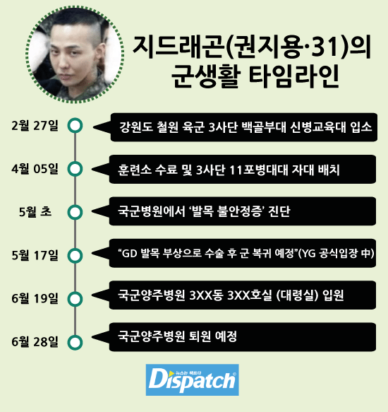 dispatch yg