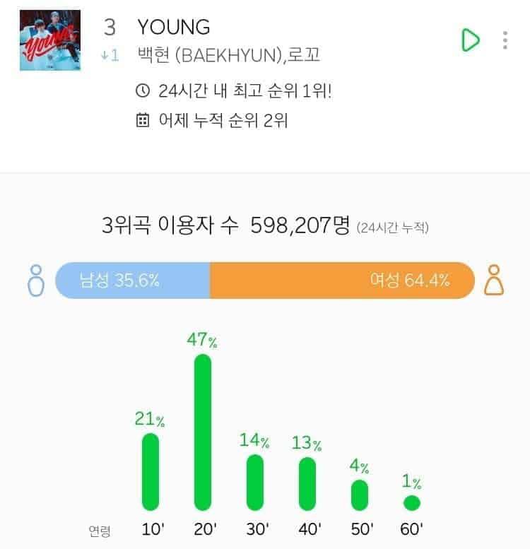 sm-baekhyun-Young-melon-chart (1)