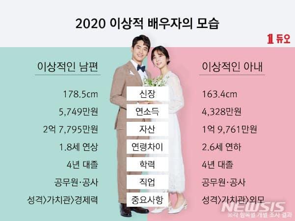 critere de mariage des coreens