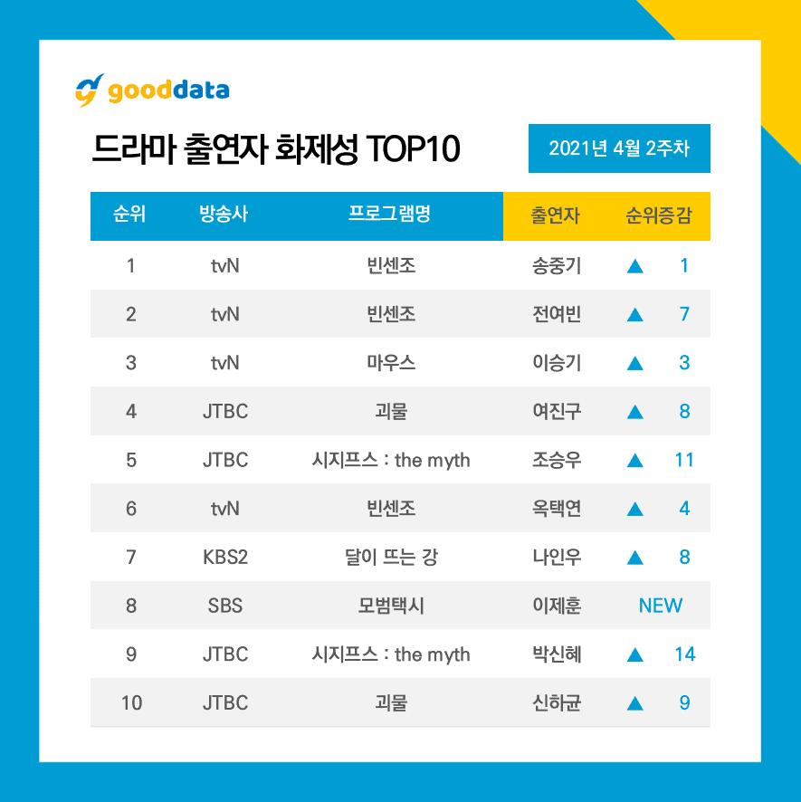 top drama coreen 2021
