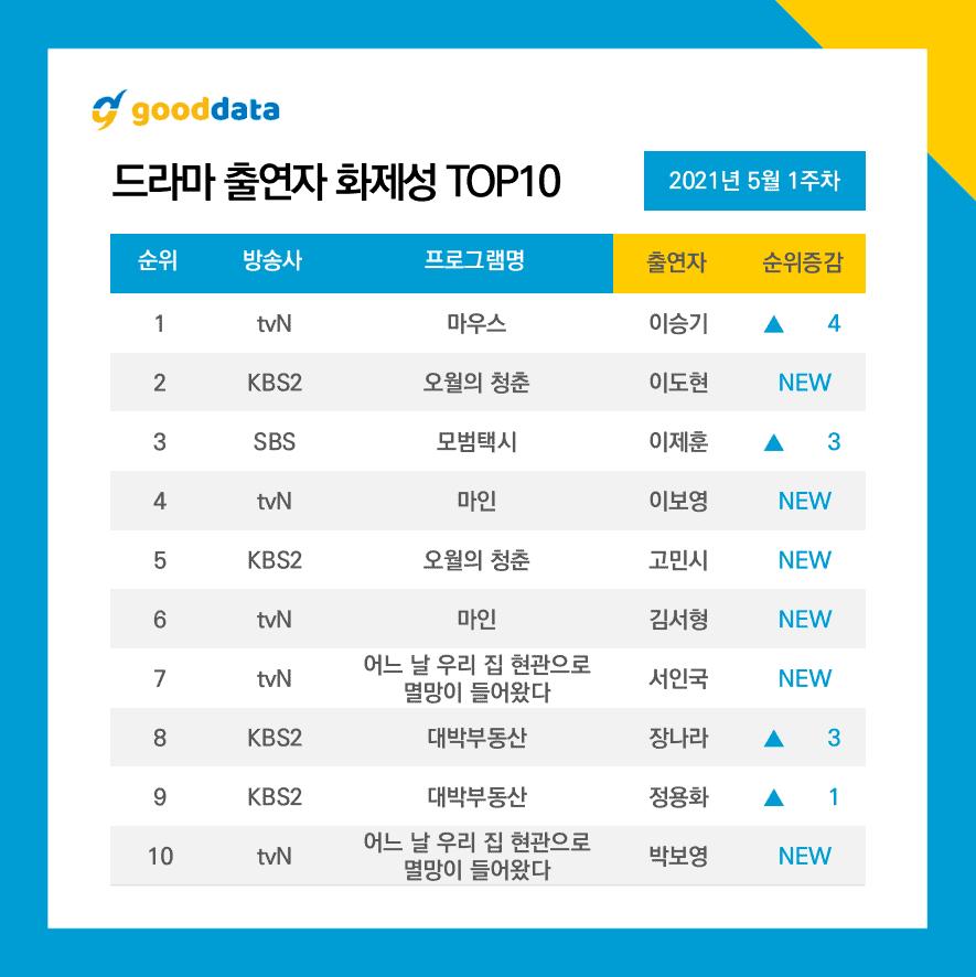 Plusieurs dramas en compétition pour le top du classement de popularité drama