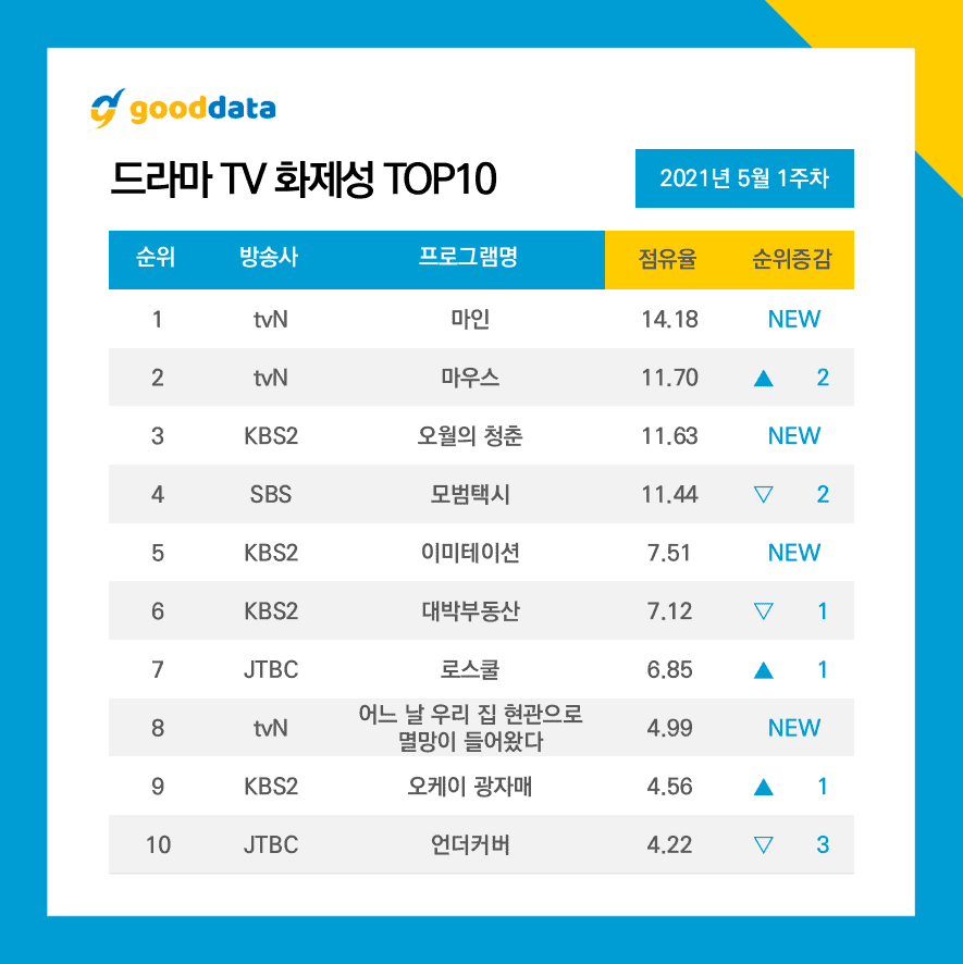 Plusieurs dramas en compétition pour le top du classement de popularité
