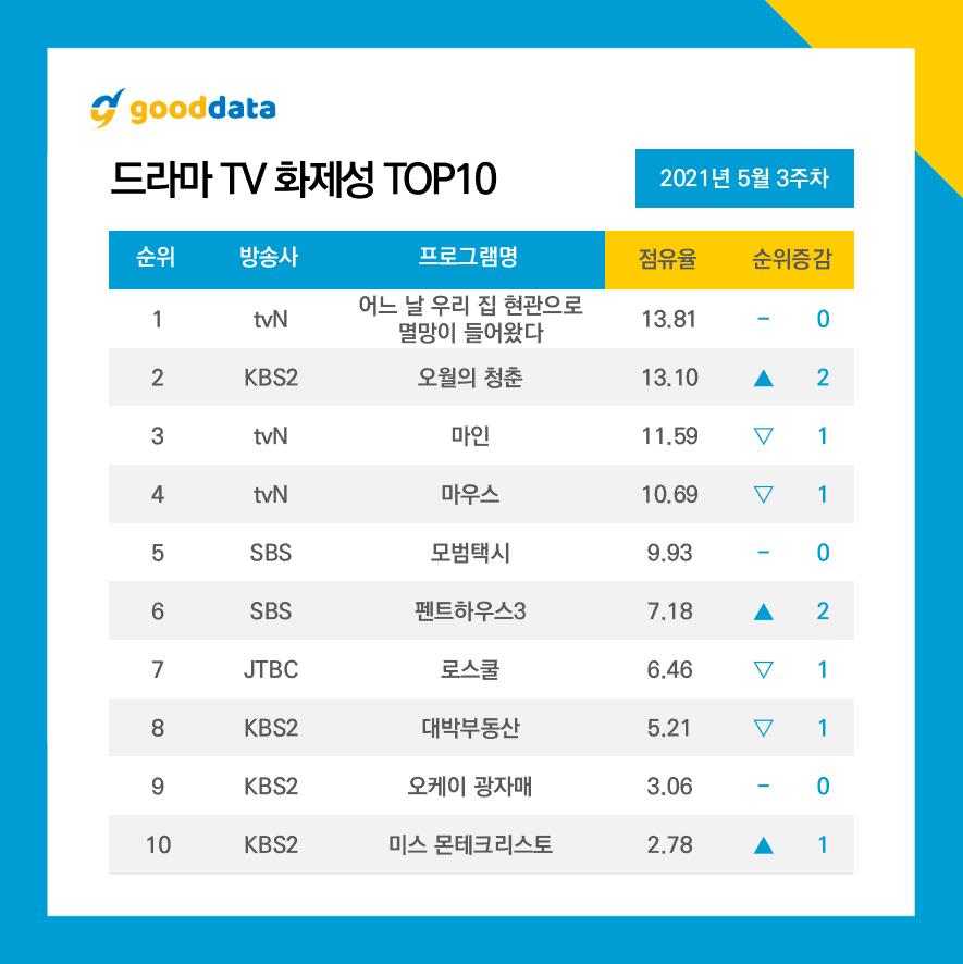 Les dramas de tvN s'emparent du petit écran